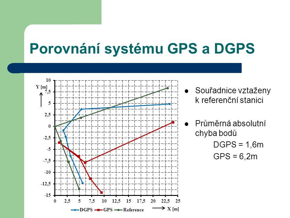 Porovnání systému GPS a DGPS Souřadnice vztaženy k referenční stanici Průměrná absolutní chyba bodů DGPS = 1,6m GPS = 6,2m