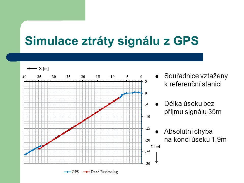 Simulace ztráty signálu z GPS Souřadnice vztaženy k referenční stanici Délka úseku bez příjmu signálu 35m Absolutní chyba na konci úseku 1,9m