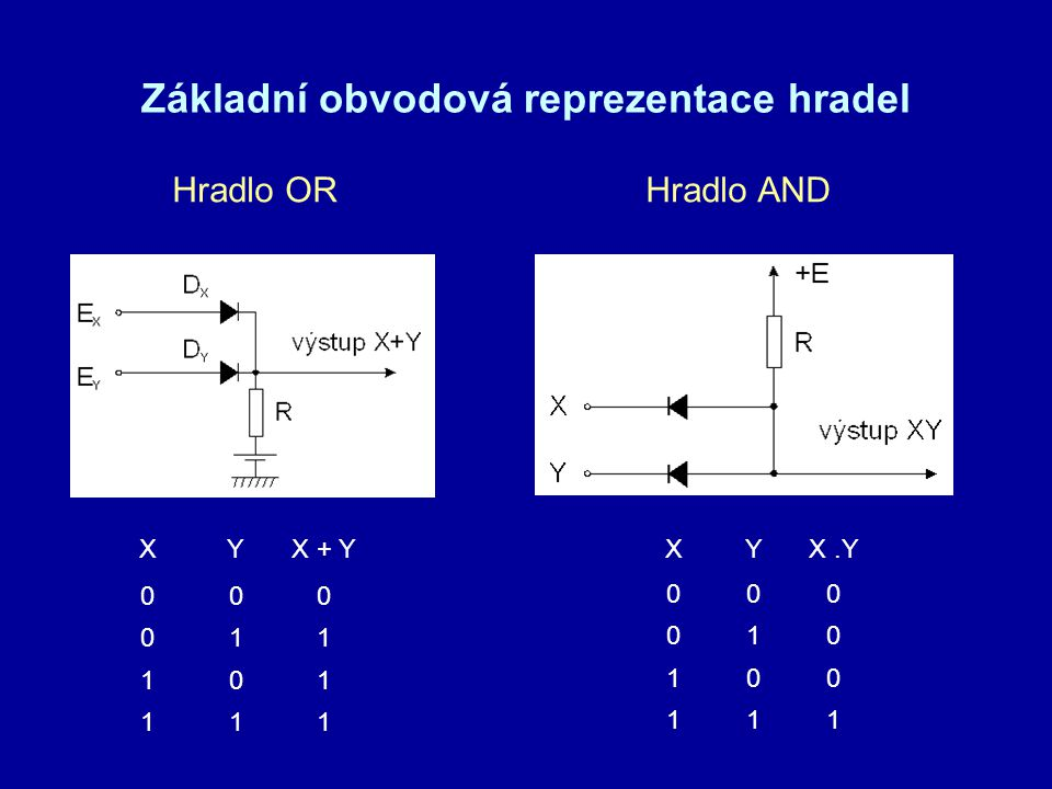 Základní obvodová reprezentace hradel XYX + Y 000 011 101 111 XYX.Y 000 010 100 111 Hradlo ORHradlo AND