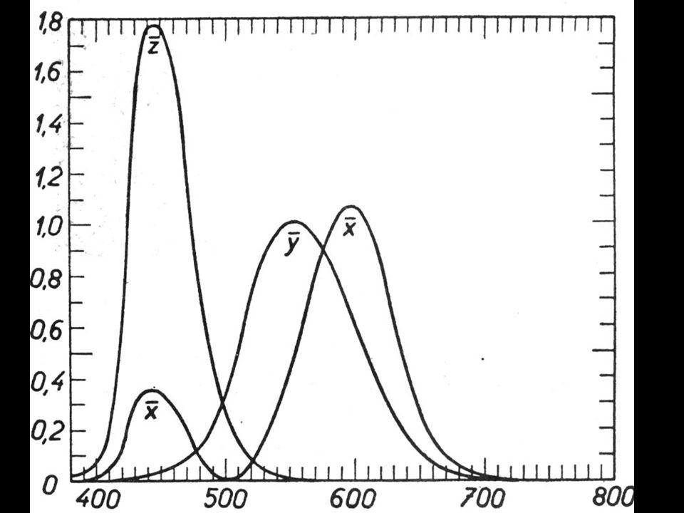 Diagram chromatičnosti