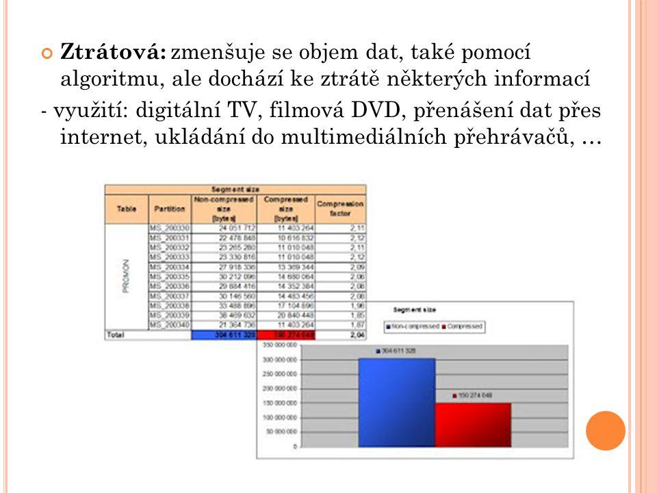 Ztrátová: zmenšuje se objem dat, také pomocí algoritmu, ale dochází ke ztrátě některých informací - využití: digitální TV, filmová DVD, přenášení dat přes internet, ukládání do multimediálních přehrávačů, …
