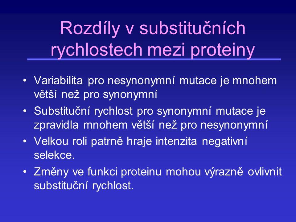 Rozdíly v substitučních rychlostech mezi proteiny Variabilita pro nesynonymní mutace je mnohem větší než pro synonymní Substituční rychlost pro synony