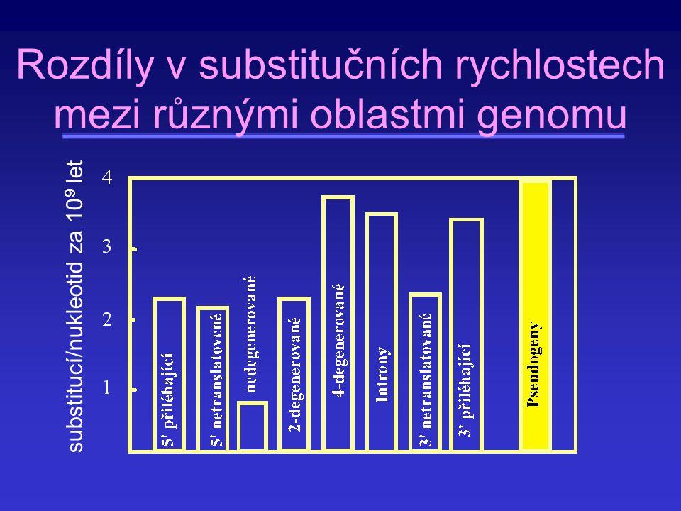 Rozdíly v substitučních rychlostech mezi různými oblastmi genomu substitucí/nukleotid za 10 9 let