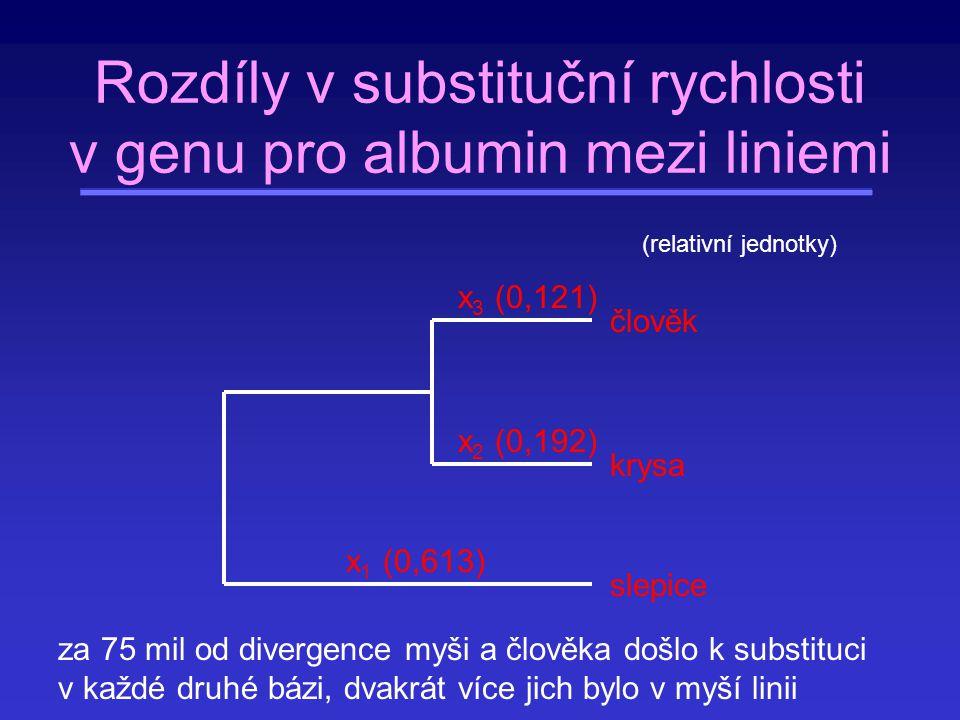 x 1 (0,613) x 2 (0,192) x 3 (0,121) člověk krysa slepice Rozdíly v substituční rychlosti v genu pro albumin mezi liniemi (relativní jednotky) za 75 mi