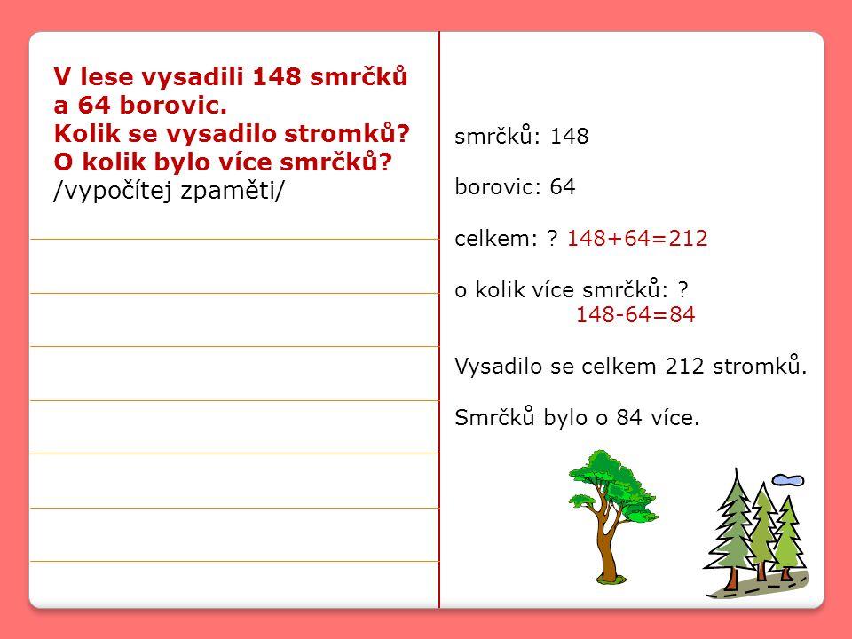 V lese vysadili 148 smrčků a 64 borovic. Kolik se vysadilo stromků.