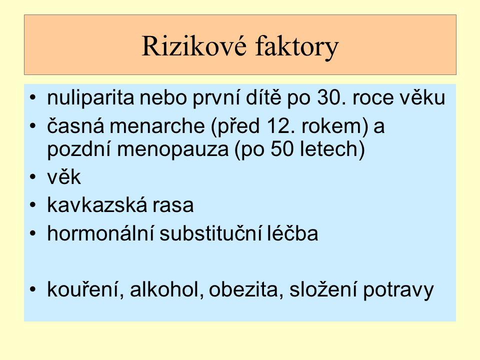 Rizikové faktory nuliparita nebo první dítě po 30. roce věku časná menarche (před 12. rokem) a pozdní menopauza (po 50 letech) věk kavkazská rasa horm