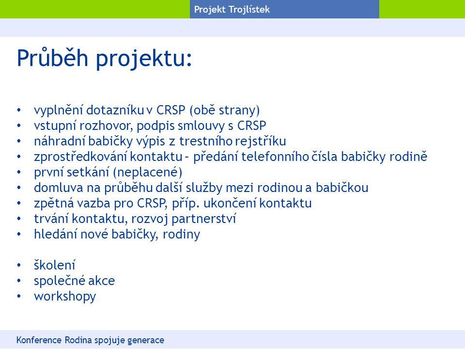 Projekt Trojlístek Průběh projektu: vyplnění dotazníku v CRSP (obě strany) vstupní rozhovor, podpis smlouvy s CRSP náhradní babičky výpis z trestního