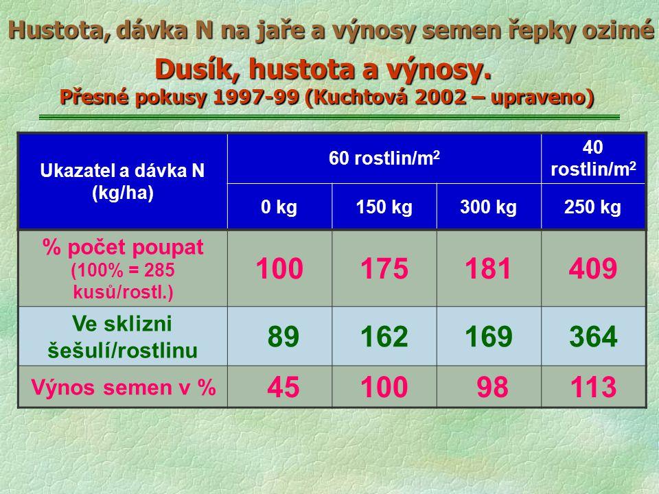 Hustota, dávka N na jaře a výnosy semen řepky ozimé Dusík, hustota a výnosy. Přesné pokusy 1997-99 (Kuchtová 2002 – upraveno) Ukazatel a dávka N (kg/h