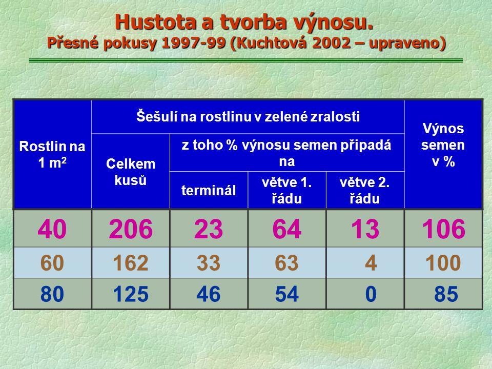 Hustota a tvorba výnosu. Přesné pokusy 1997-99 (Kuchtová 2002 – upraveno) Rostlin na 1 m 2 Šešulí na rostlinu v zelené zralosti Výnos semen v % Celkem