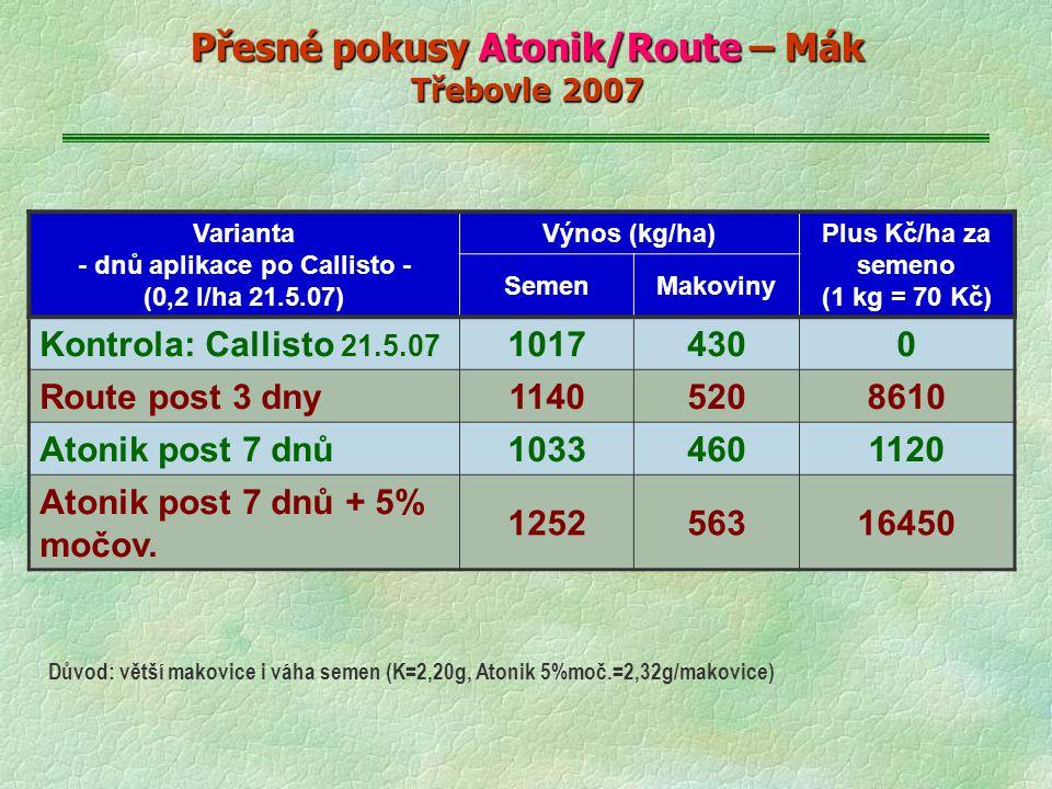 Přesné pokusy Atonik/Route – Mák Třebovle 2007 Varianta - dnů aplikace po Callisto - (0,2 l/ha 21.5.07) Výnos (kg/ha) Plus Kč/ha za semeno (1 kg = 70