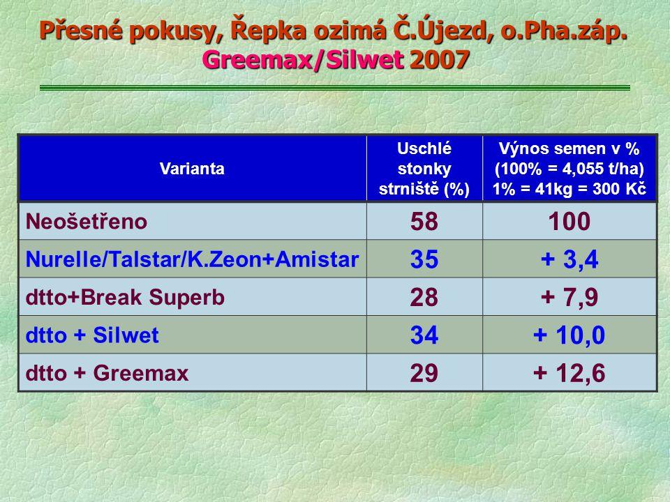 Přesné pokusy, Řepka ozimá Č.Újezd, o.Pha.záp. Greemax/Silwet 2007 Varianta Uschlé stonky strniště (%) Výnos semen v % (100% = 4,055 t/ha) 1% = 41kg =