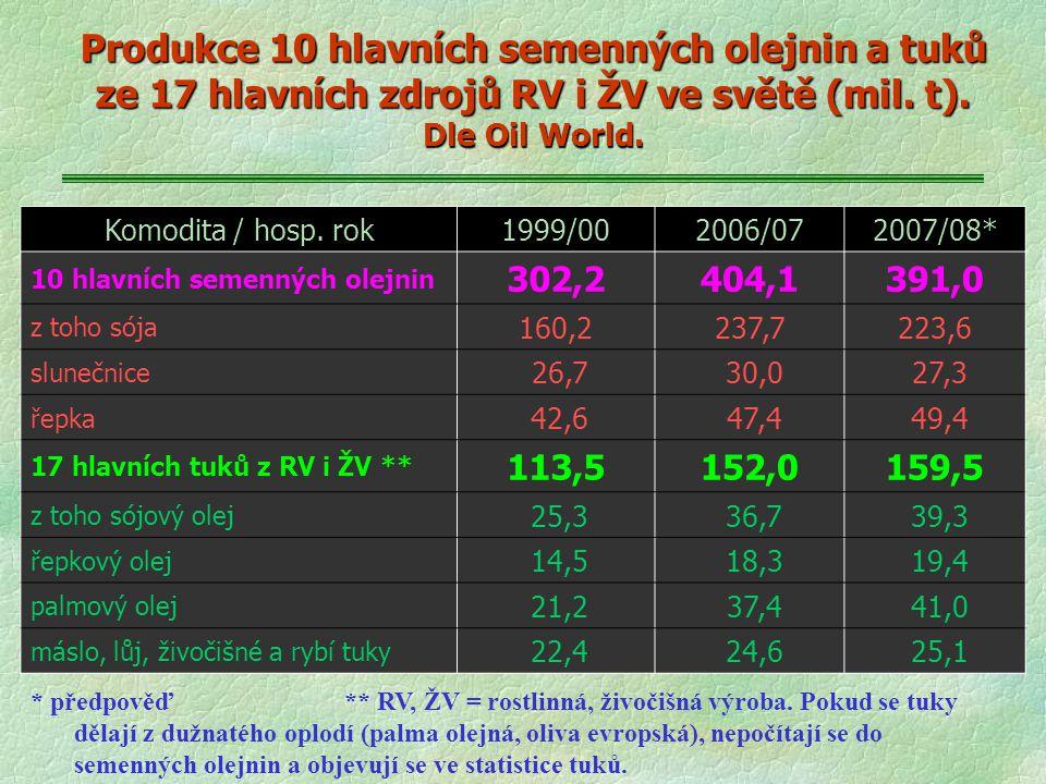 Produkce 10 hlavních semenných olejnin a tuků ze 17 hlavních zdrojů RV i ŽV ve světě (mil. t). Dle Oil World. Komodita / hosp. rok1999/002006/072007/0