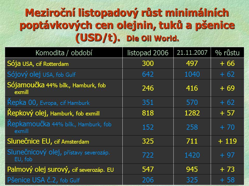 Meziroční listopadový růst minimálních poptávkových cen olejnin, tuků a pšenice (USD/t). Dle Oil World. Komodita / obdobílistopad 2006 21.11.2007 % rů