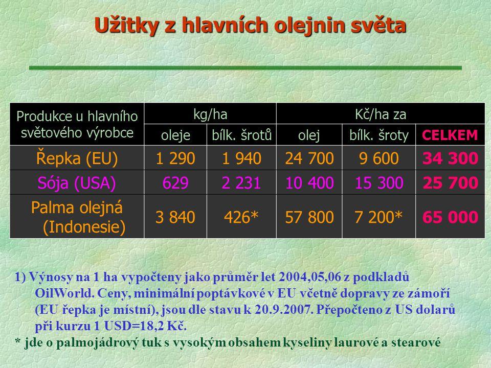 Užitky z hlavních olejnin světa Produkce u hlavního světového výrobce kg/haKč/ha za olejebílk. šrotůolejbílk. šrotyCELKEM Řepka (EU)1 2901 94024 7009