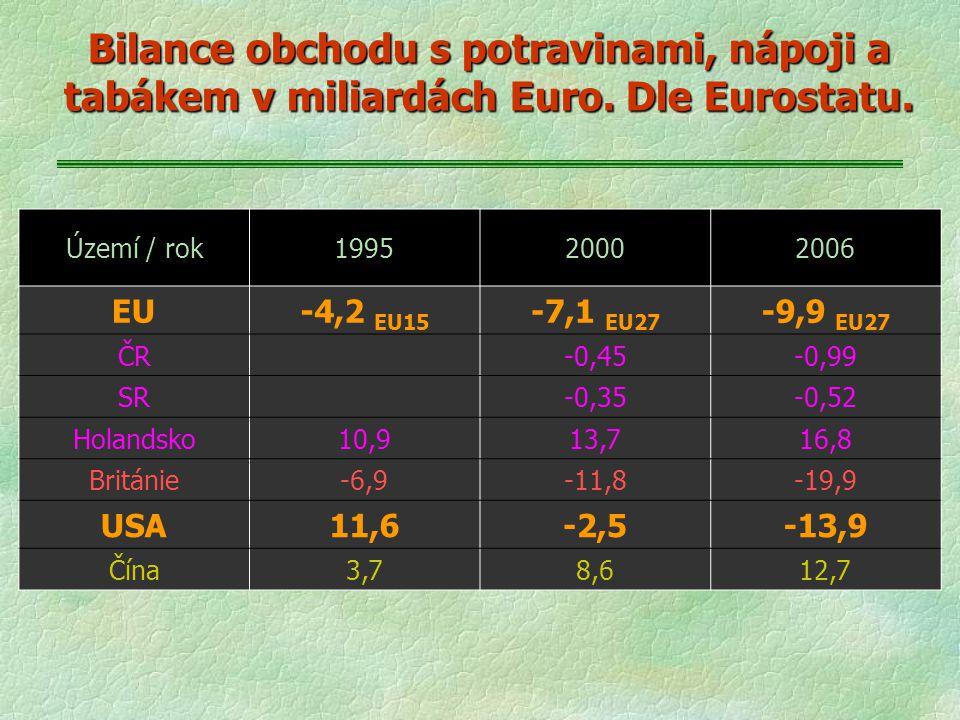 Bilance obchodu s potravinami, nápoji a tabákem v miliardách Euro. Dle Eurostatu. Území / rok199520002006 EU-4,2 EU15 -7,1 EU27 -9,9 EU27 ČR-0,45-0,99