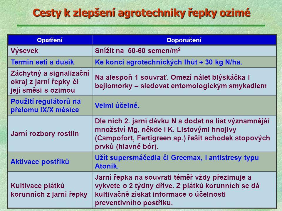 Cesty k zlepšení agrotechniky řepky ozimé OpatřeníDoporučení VýsevekSnížit na 50-60 semen/m 2 Termín setí a dusíkKe konci agrotechnických lhůt + 30 kg