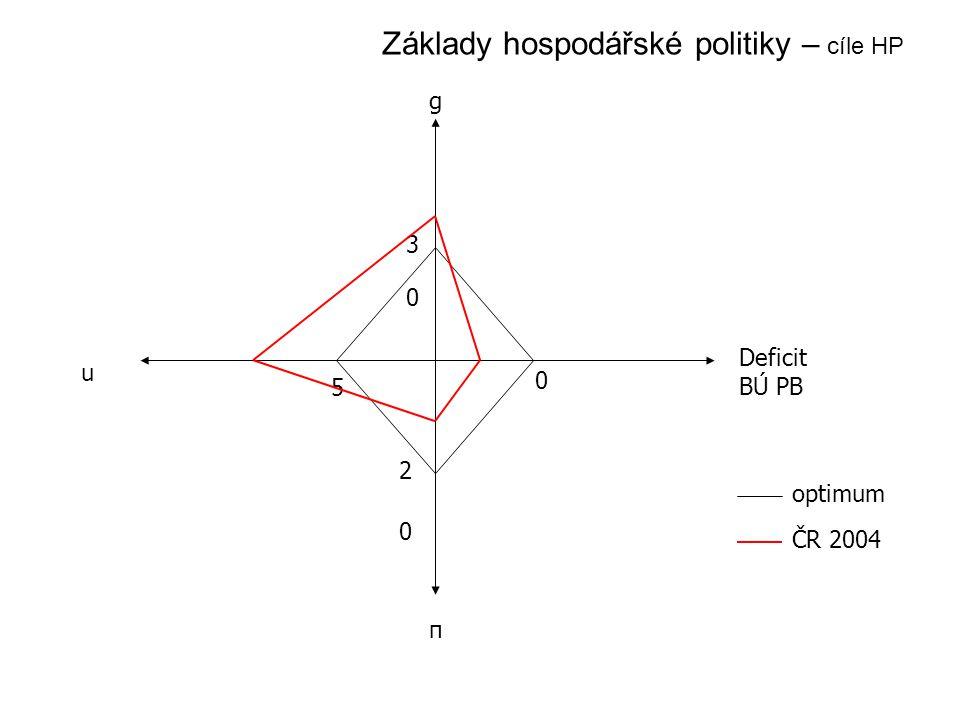 g Deficit BÚ PB π u 0 0 0 2 3 5 optimum ČR 2004