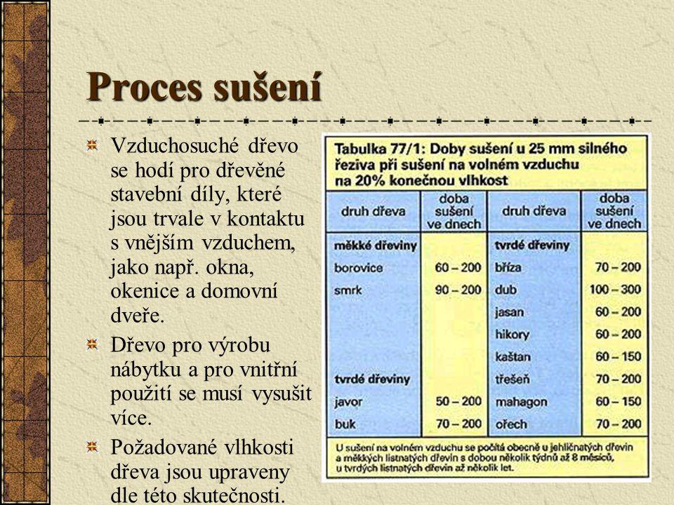 Proces sušení Vlhkost dřeva – diagram pro určení vlhkosti dřeva Hlavním úkolem sušení dřeva je vysušit dřevo co nejhospodárněji a nejšetrněji na požad