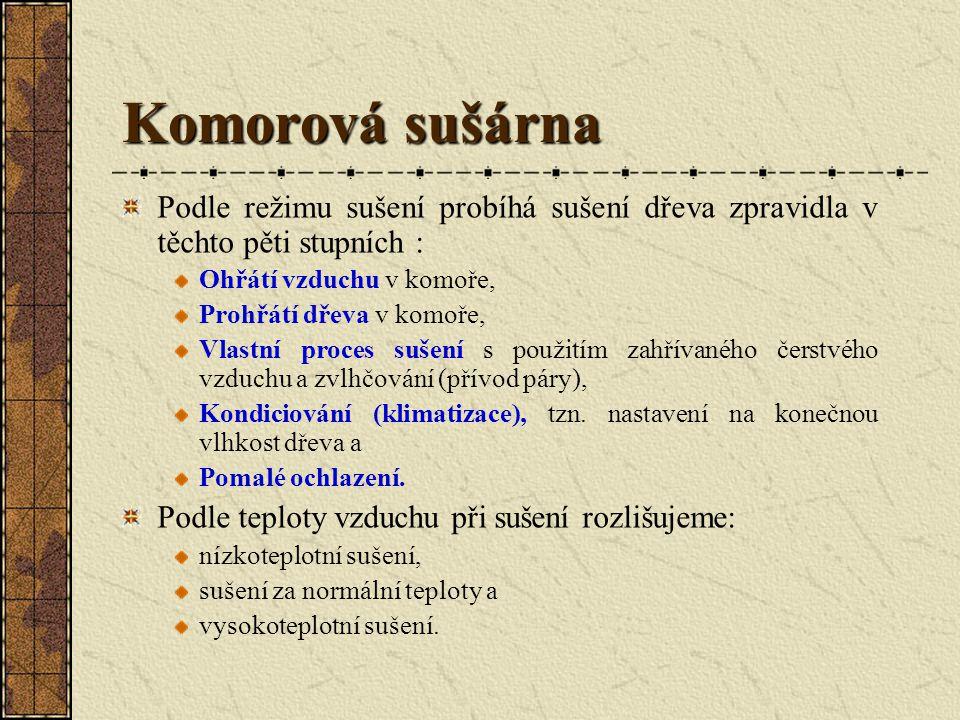 Komorová sušárna Vzájemné sladění zařízení sušicí komory závisí na druhu sušeného dřeva, na tloušťce sušeného materiálu, na počáteční vlhkosti a na po