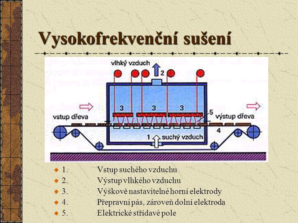 Vysokofrekvenční sušení Při vysokofrekvenčním sušení prochází dřevo na dopravním pásu vysokofrekvenčním střídavým elektrickým polem, jehož výkon může