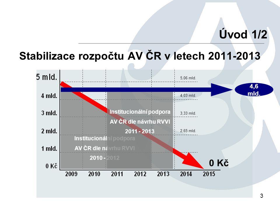 Stabilizace rozpočtu AV ČR v letech 2011-2013 3 Úvod 1/2 Institucionální podpora AV ČR dle návrhu RVVI 2010 - 2012 4,6 mld. 0 Kč Institucionální podpo