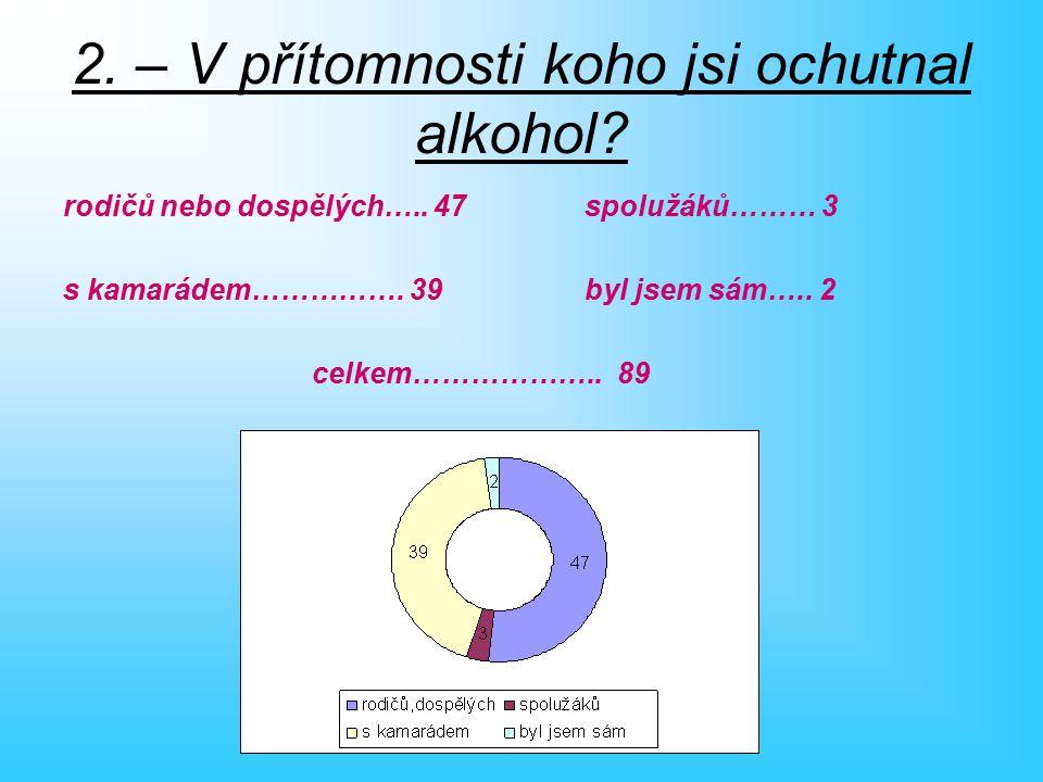 2. – V přítomnosti koho jsi ochutnal alkohol. rodičů nebo dospělých…..