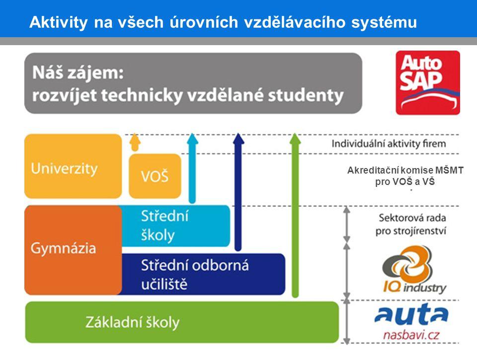 Aktivity na všech úrovních vzdělávacího systému Akreditační komise MŠMT pro VOŠ a VŠ