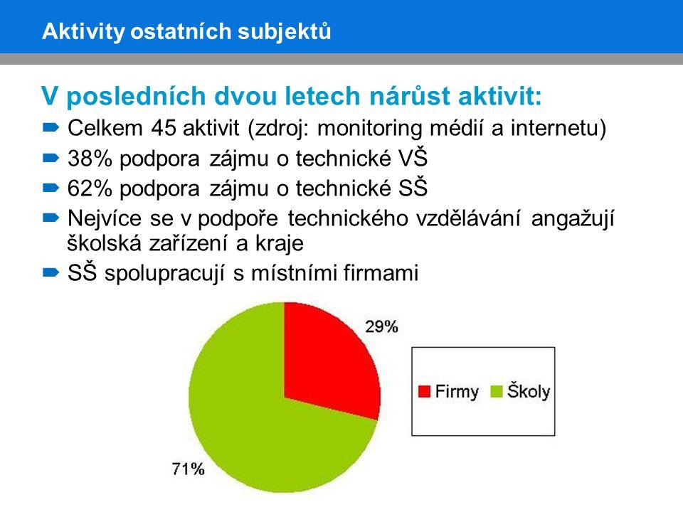 Výsledek podpory technického vzdělávání