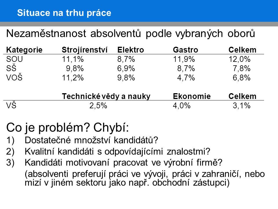 Situace na trhu práce Nezaměstnanost absolventů podle vybraných oborů KategorieStrojírenstvíElektroGastroCelkem SOU11,1%8,7%11,9%12,0% SŠ 9,8%6,9% 8,7% 7,8% VOŠ11,2%9,8% 4,7% 6,8% Technické vědy a naukyEkonomieCelkem VŠ2,5%4,0% 3,1% Co je problém.