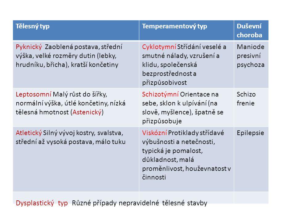Tělesný typTemperamentový typDuševní choroba Pyknický Zaoblená postava, střední výška, velké rozměry dutin (lebky, hrudníku, břicha), kratší končetiny