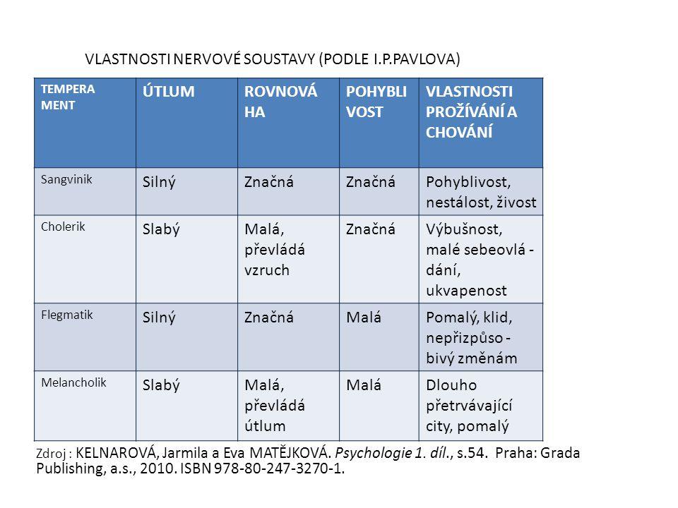 Zdroj : KELNAROVÁ, Jarmila a Eva MATĚJKOVÁ. Psychologie 1. díl., s.54. Praha: Grada Publishing, a.s., 2010. ISBN 978-80-247-3270-1. TEMPERA MENT ÚTLUM