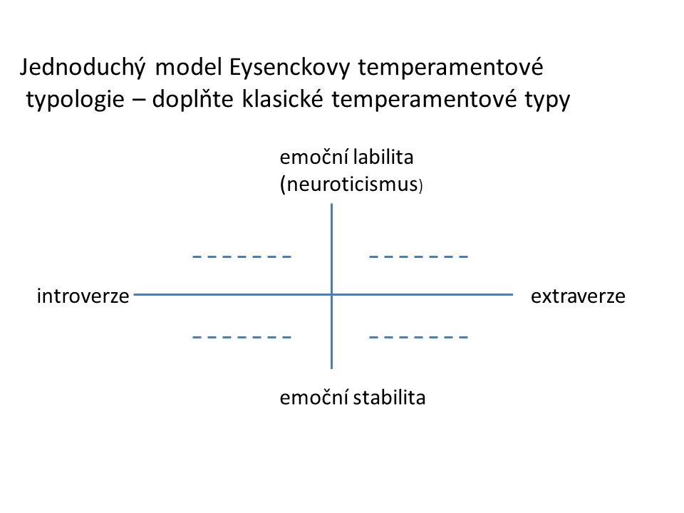 introverze emoční labilita (neuroticismus ) emoční stabilita extraverze Jednoduchý model Eysenckovy temperamentové typologie – doplňte klasické temper