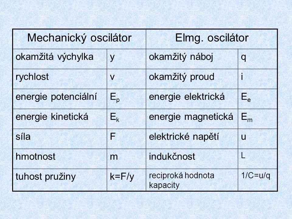 Mechanický oscilátorElmg. oscilátor okamžitá výchylkayokamžitý nábojq rychlostvokamžitý proudi energie potenciálníEpEp energie elektrickáEeEe energie