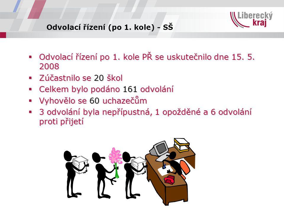 Odvolací řízení (po 1. kole) - SŠ  Odvolací řízení po 1.