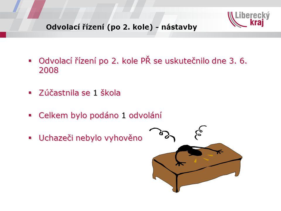 Odvolací řízení (po 2. kole) - nástavby  Odvolací řízení po 2.