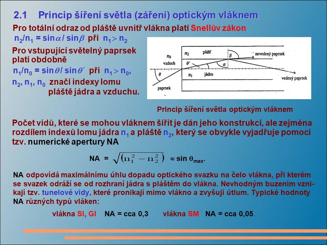 2.1 Princip šíření světla (záření) optickým vláknem 2.1 Princip šíření světla (záření) optickým vláknem Pro totální odraz od pláště uvnitř vlákna plat