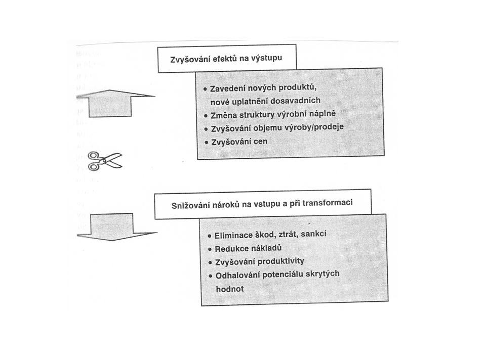 Ad 4) Komplexní hodnocení organizace Metodická východiska ?Komu a jakému účelu hodnocení slouží.