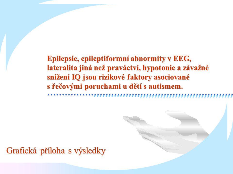 Epilepsie, epileptiformní abnormity v EEG, lateralita jiná než praváctví, hypotonie a závažné snížení IQ jsou rizikové faktory asociované s řečovými p