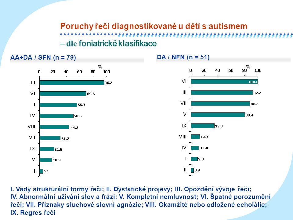 % % AA+DA / SFN (n = 79) DA / NFN (n = 51) Poruchy řeči diagnostikované u dětí s autismem – dle foniatrické klasifikace I. Vady strukturální formy řeč