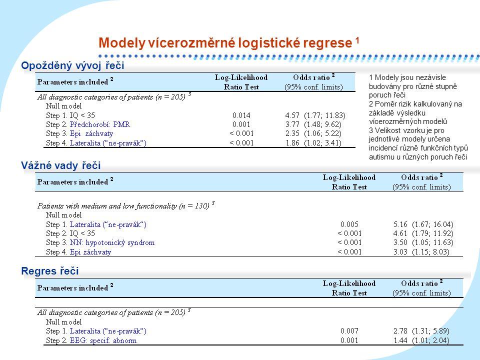 Modely vícerozměrné logistické regrese 1 Opožděný vývoj řeči Vážné vady řeči Regres řeči 1 Modely jsou nezávisle budovány pro různé stupně poruch řeči