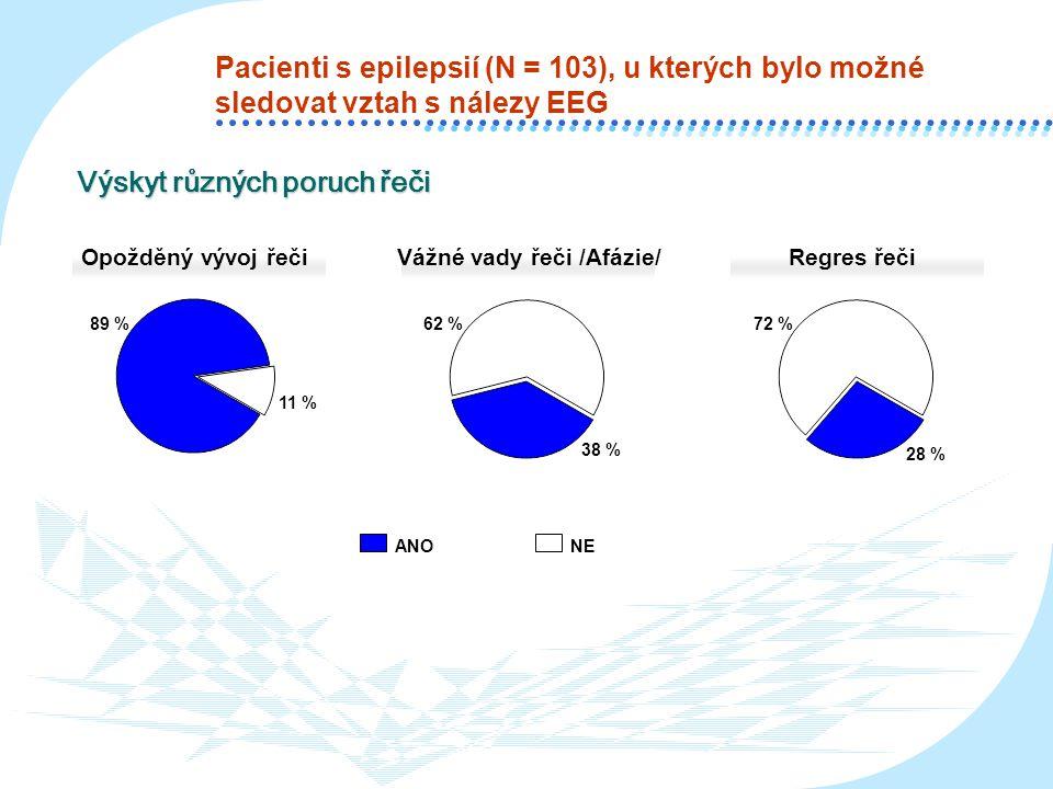 Pacienti s epilepsií (N = 103), u kterých bylo možné sledovat vztah s nálezy EEG Opožděný vývoj řečiVážné vady řeči /Afázie/Regres řeči ANONE 89 % 11