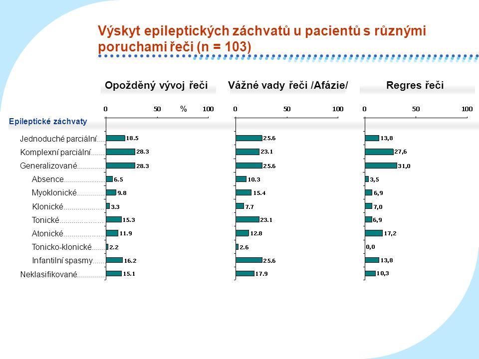 Výskyt epileptických záchvatů u pacientů s různými poruchami řeči (n = 103) Opožděný vývoj řečiVážné vady řeči /Afázie/Regres řeči % Jednoduché parciá