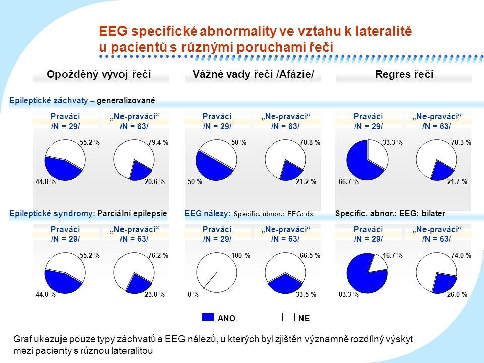 EEG specifické abnormality ve vztahu k lateralitě u pacientů s různými poruchami řeči Opožděný vývoj řečiVážné vady řeči /Afázie/Regres řeči ANONE Epi