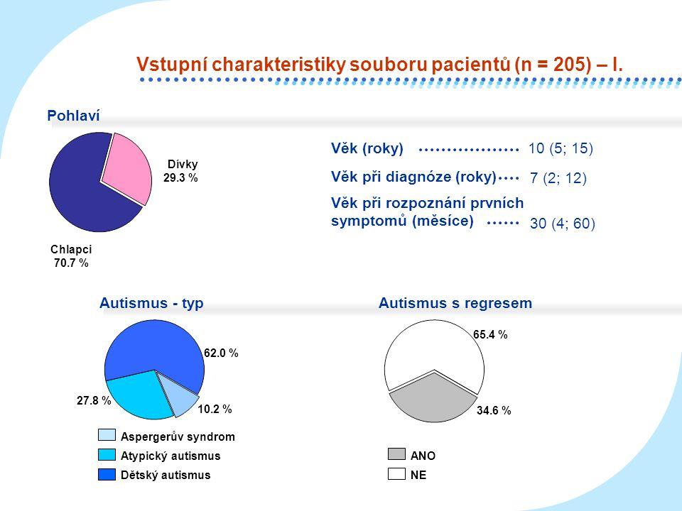 Autismus: funkčnost 38.5 % 36.6 % Vysoká Střední Nízká 24.9 % CARS 38 (32; 48) IQ celk.55 (15; 104) ANO NE Vstupní charakteristiky souboru pacient ů (n = 205) – II.