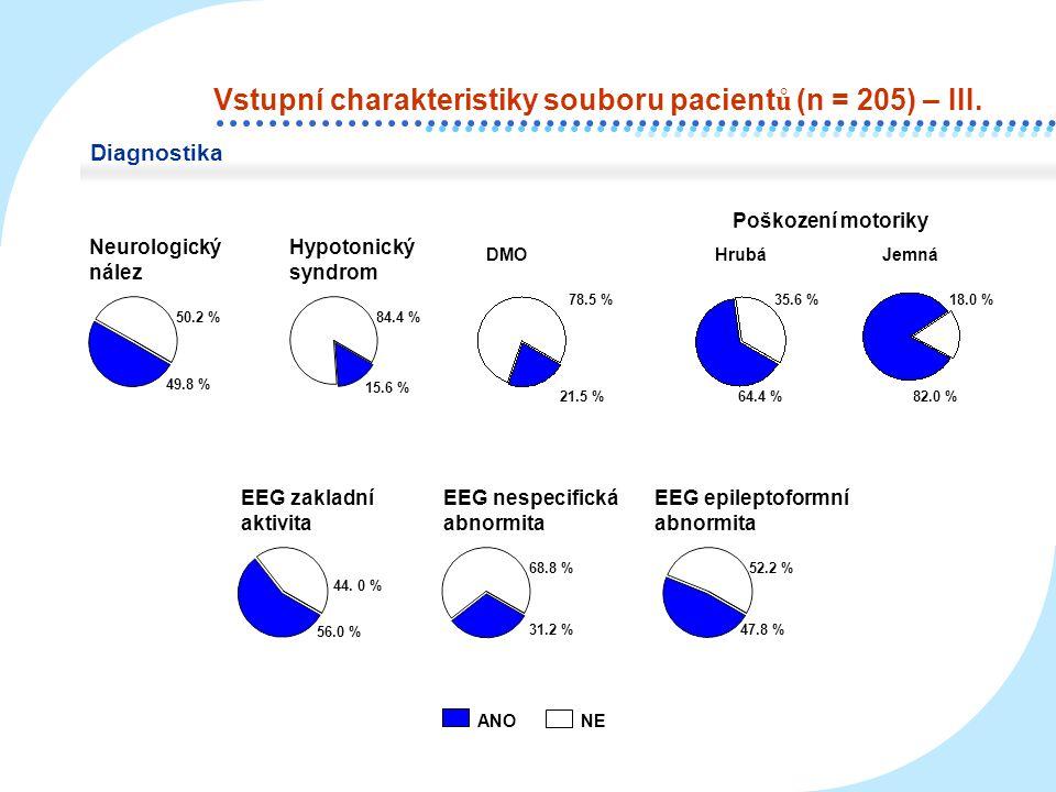 ANONE Neurologický nález 49.8 % 50.2 % 15.6 % 84.4 % 56.0 % 44. 0 % 31.2 % 68.8 % 47.8 % 52.2 % Hypotonický syndrom EEG zakladní aktivita EEG nespecif