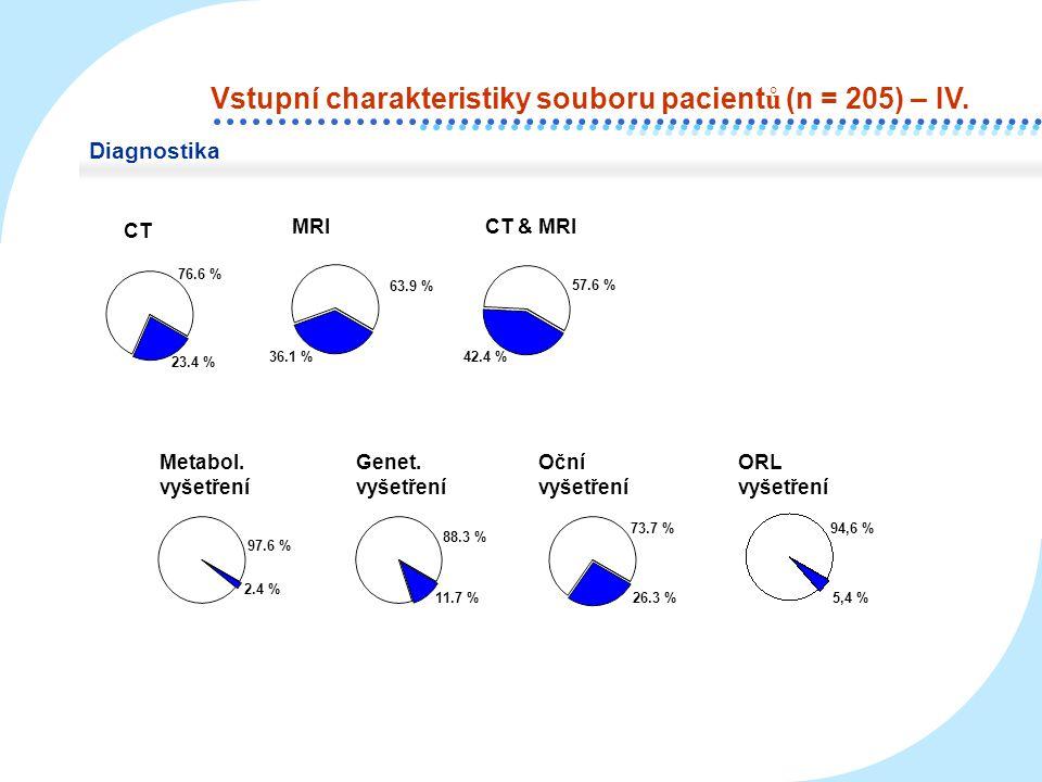 Neurologie + psychologie Psychiatrická přítěž Migrény AutismusEpilepsieGenetika Lateralita 19.5 % 10.3 % Pravák Levák Nevyhraněný 30.2 % Ostatní (nízkofunkční A) 40.0 % ANONE Předchorobí 70.2 % 29.8 % 21.5 % 78.5 % 50.2 % 49.8 % DMOEpilepsie Předchorobí a epilepsie Rodinná anamnéza OA prenatál.