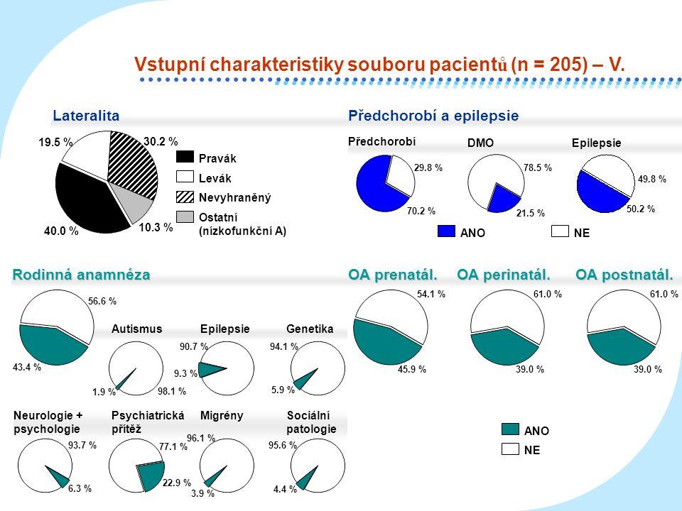 Neurologie + psychologie Psychiatrická přítěž Migrény AutismusEpilepsieGenetika Lateralita 19.5 % 10.3 % Pravák Levák Nevyhraněný 30.2 % Ostatní (nízk