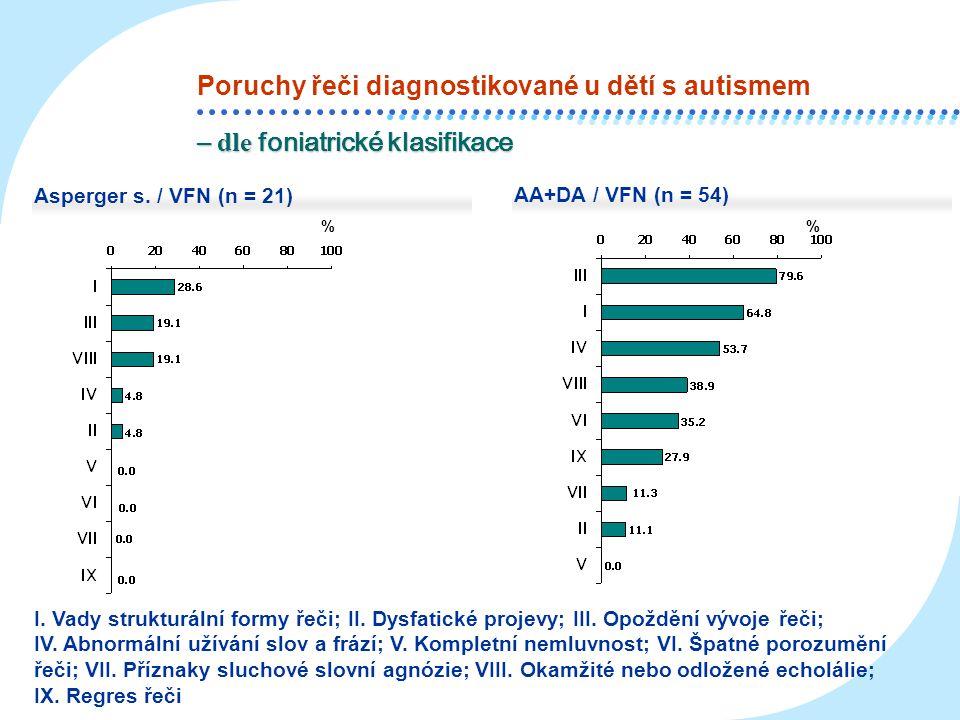 % % Asperger s. / VFN (n = 21) AA+DA / VFN (n = 54) – dle foniatrické klasifikace I. Vady strukturální formy řeči; II. Dysfatické projevy; III. Opoždě