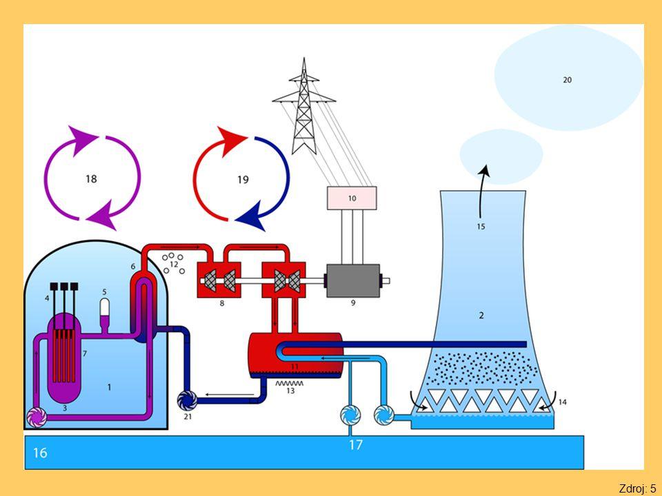 Schéma nejběžnějšího typu jaderné elektrárny s tlakovodním reaktorem: 1.