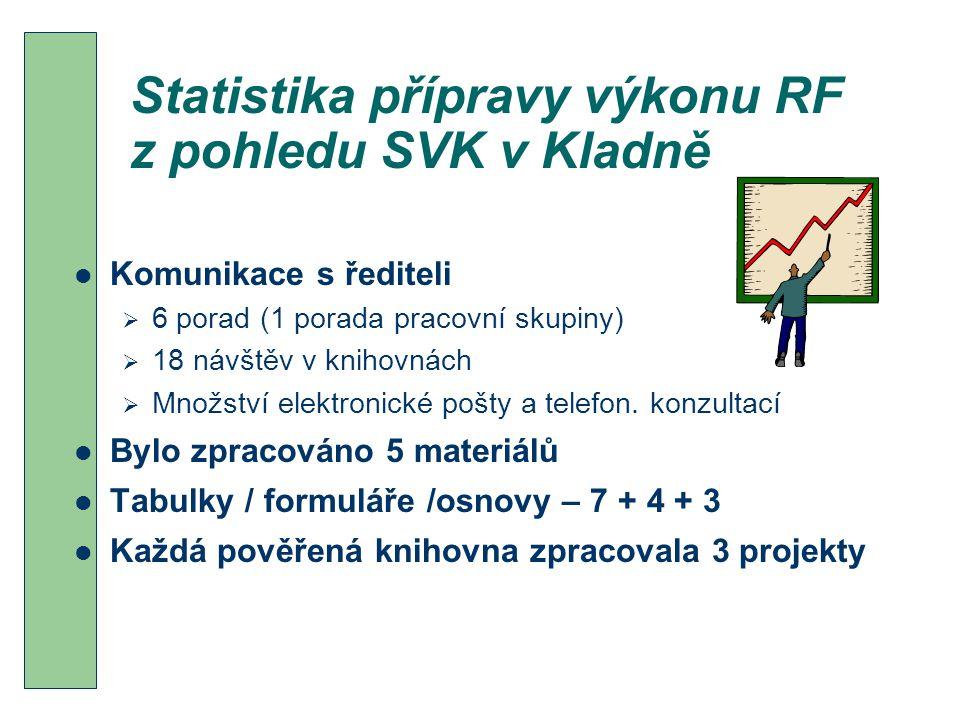 Statistika přípravy výkonu RF z pohledu SVK v Kladně Komunikace s řediteli  6 porad (1 porada pracovní skupiny)  18 návštěv v knihovnách  Množství elektronické pošty a telefon.